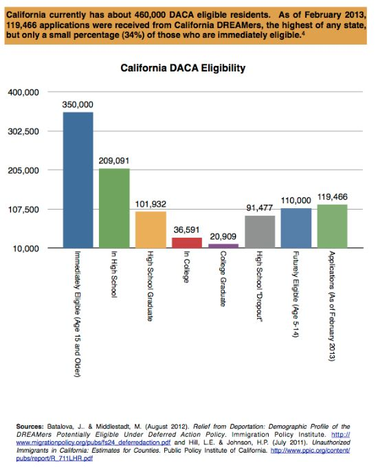 Infographic courtesy of Paul Johnston & Samara S. Foster of University of California Center for Collaborative Research for an Equitable California.
