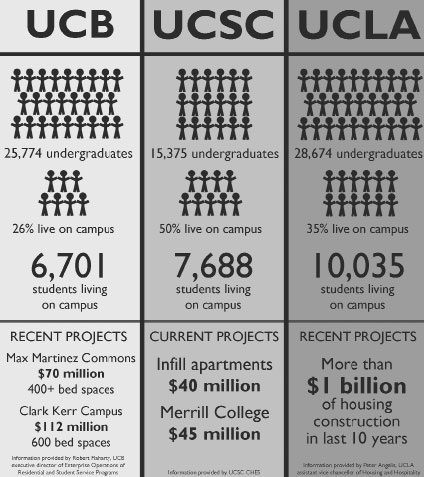 UCB column: Information provided by Robert Flaharty, UCB executive director of Enterprise Operations of Residential and Student Service Programs. UCSC column:  Information provided by UCSC CHES. UCLA column: Information provided by Peter Angelis, UCLA assistant vice chancellor of Housing and Hospitality.