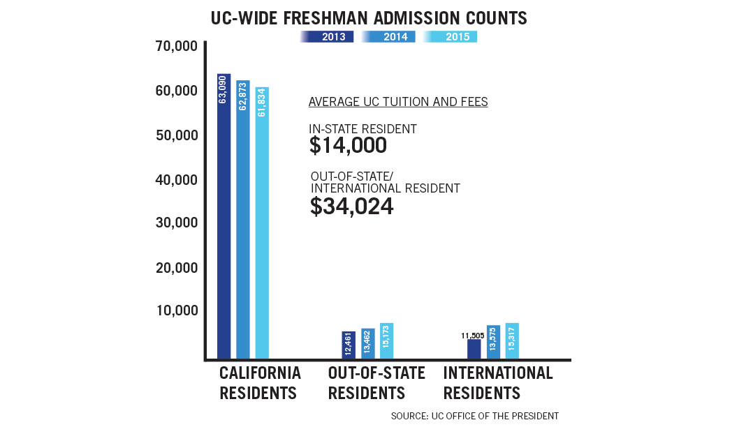 Fewer Californians, More Out of State and International Students Admitted to the UC