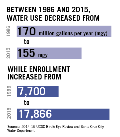 City Water Usage Hits Record-Low Levels