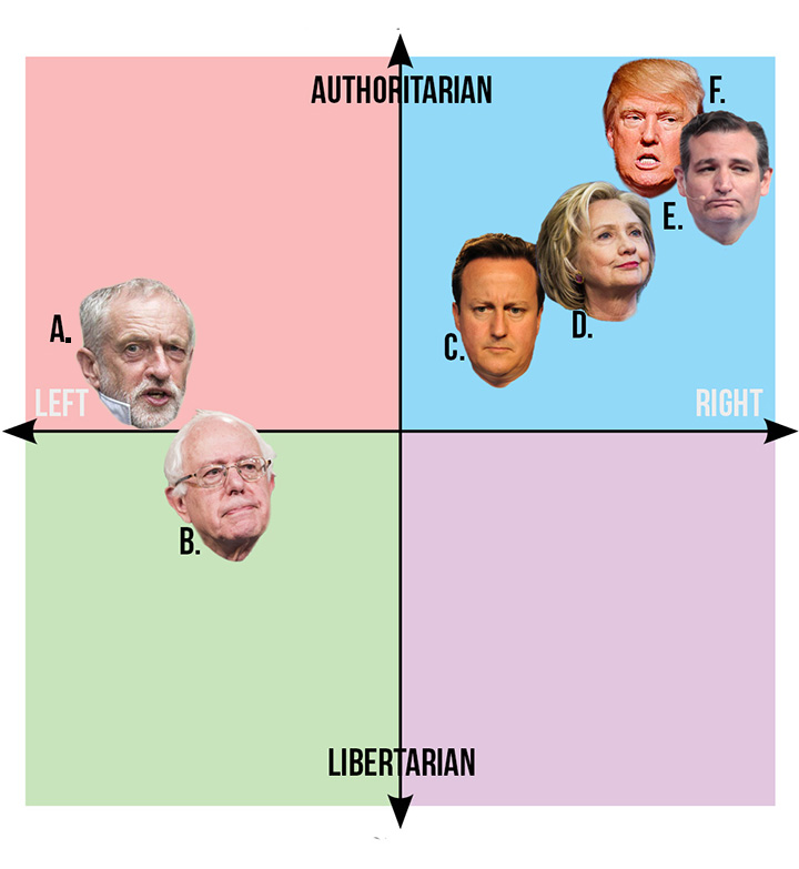 US Politician source: Political Compass