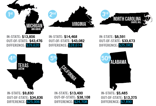By the Numbers: The Cost of Being an Out-of-State Student