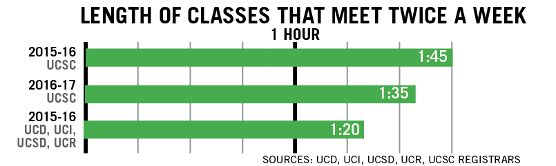 UCSC Shortens Classes, Adds New Time Block