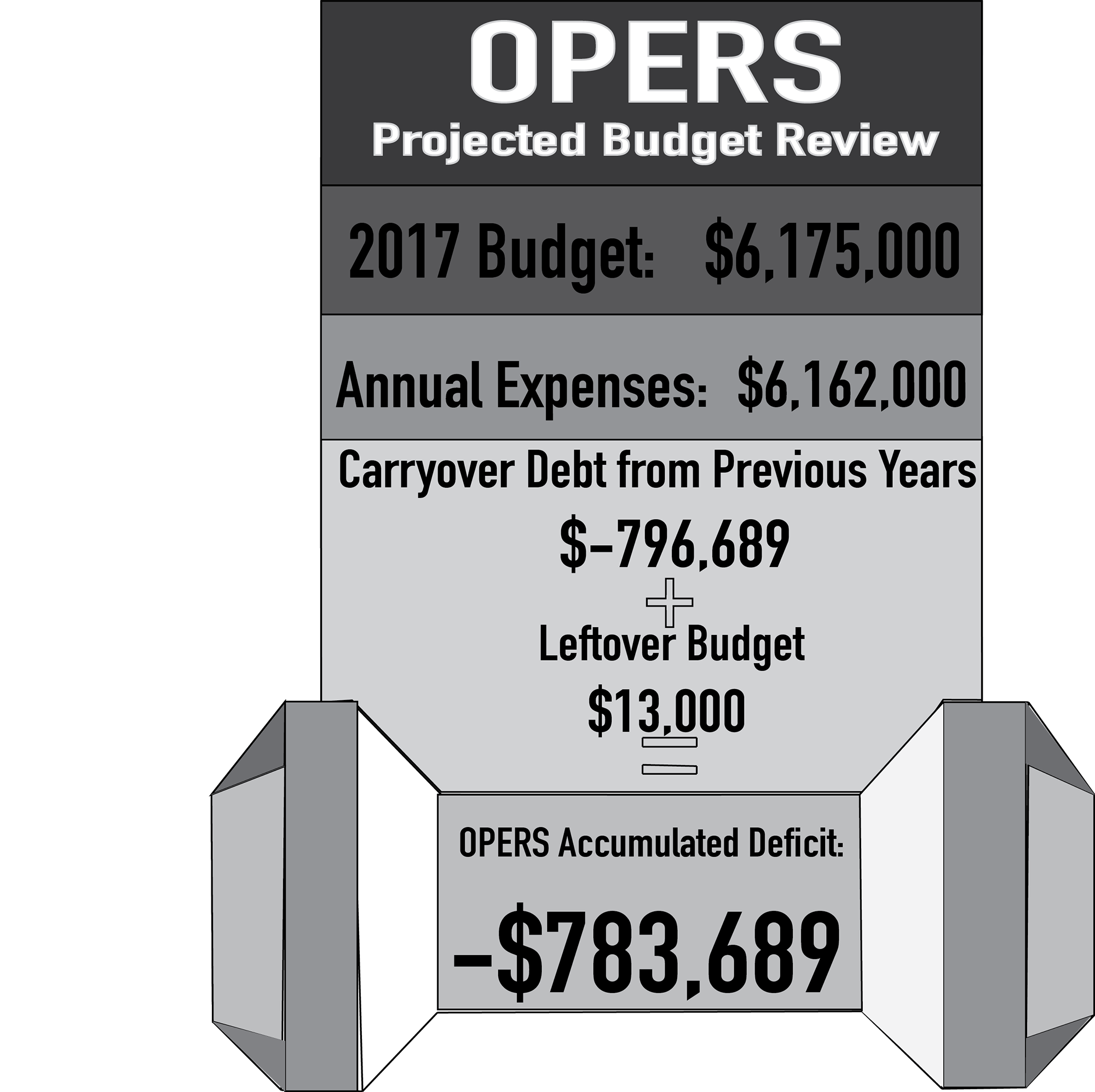 OPERS Budget in Question