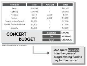 SUA Misuses Programming Funds   City on a Hill Press