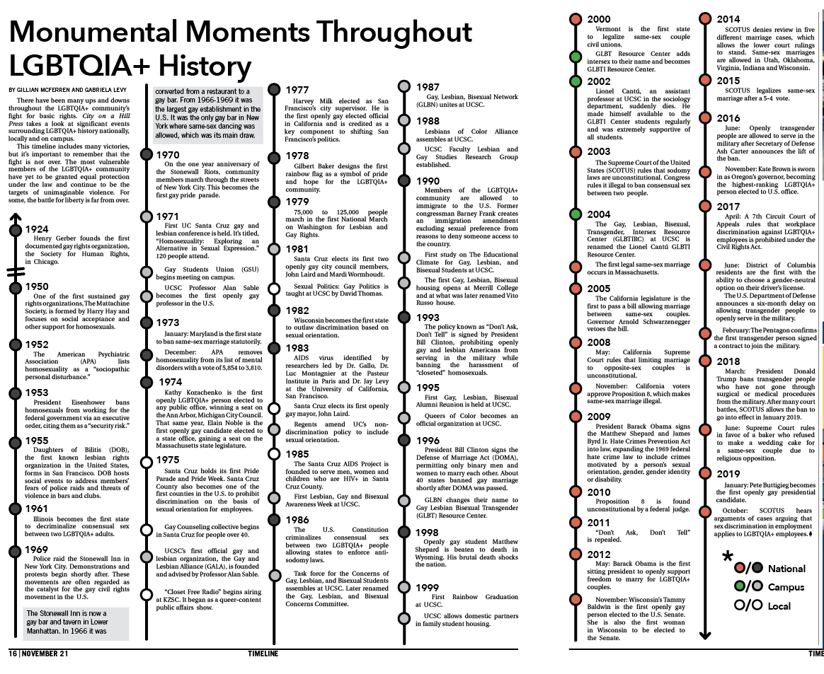 Monumental Moments Throughout LGBTQIA+ History
