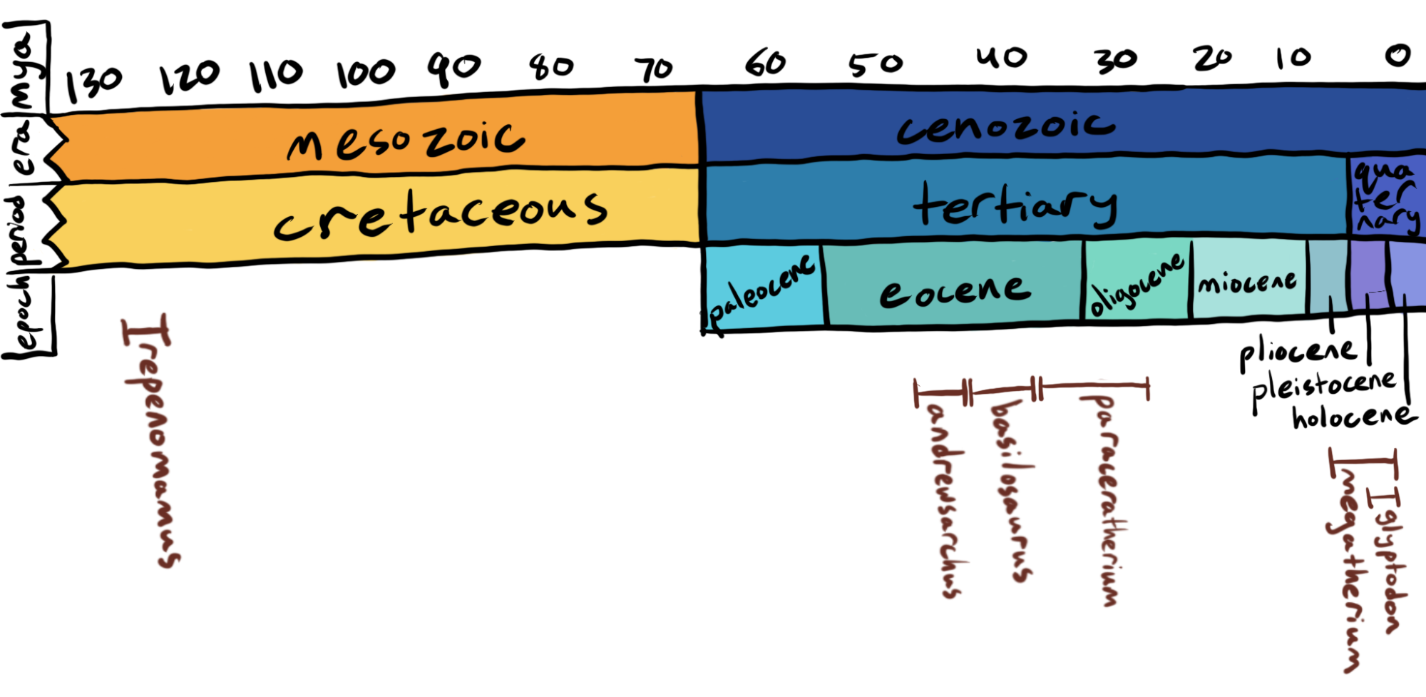 A timeline of when these prehistoric fauna lived.